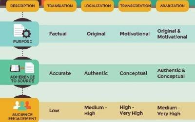 For A Comprehensive Understanding Of Your Translation Needs