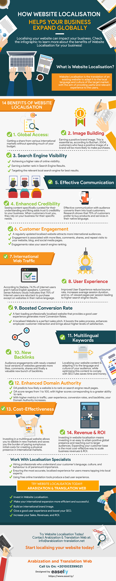 Website Localisation Infographic