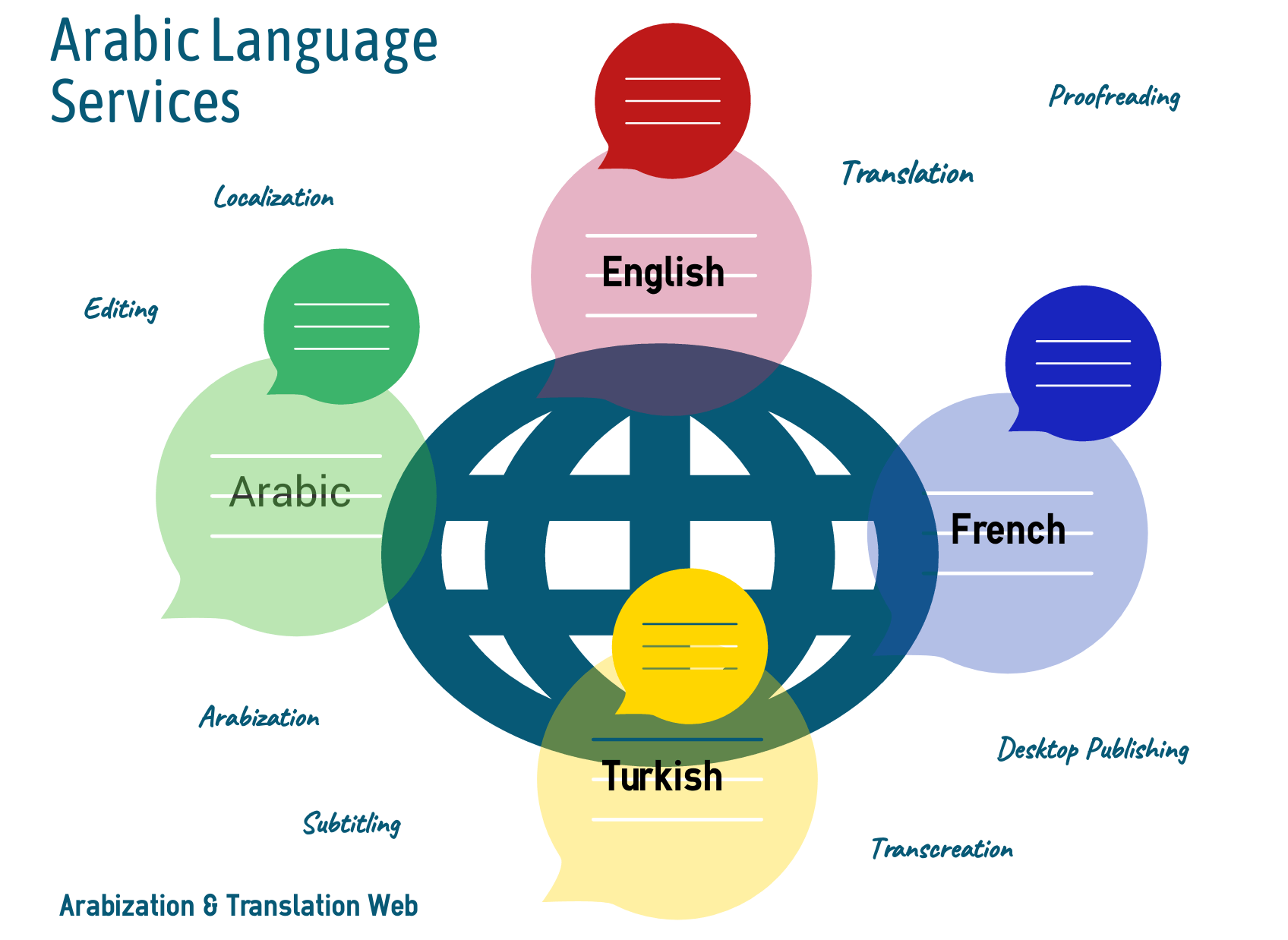 Arabic Language Services